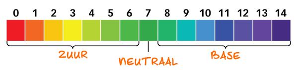 pH schaal Alkaline (zuur-base) dieet