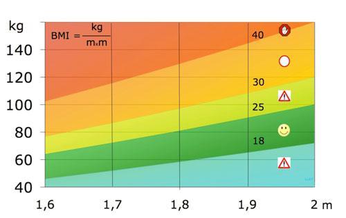 bmi index berekenen