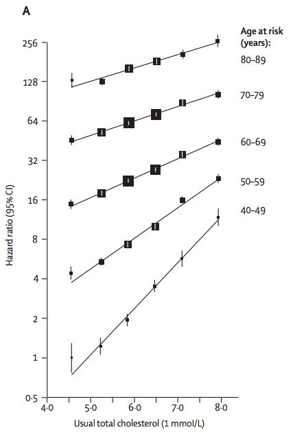 Cholesterol en de kans op hart- en vaatziekten